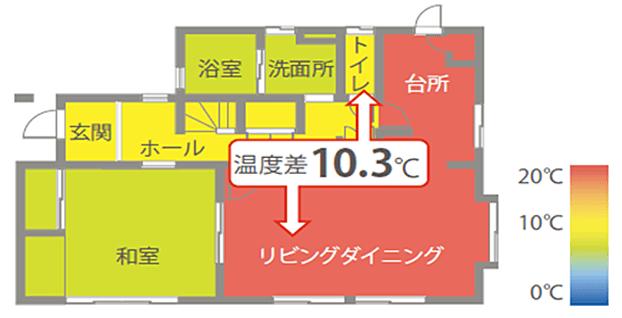 リビングダイニングと他の部屋との温度差10.3℃