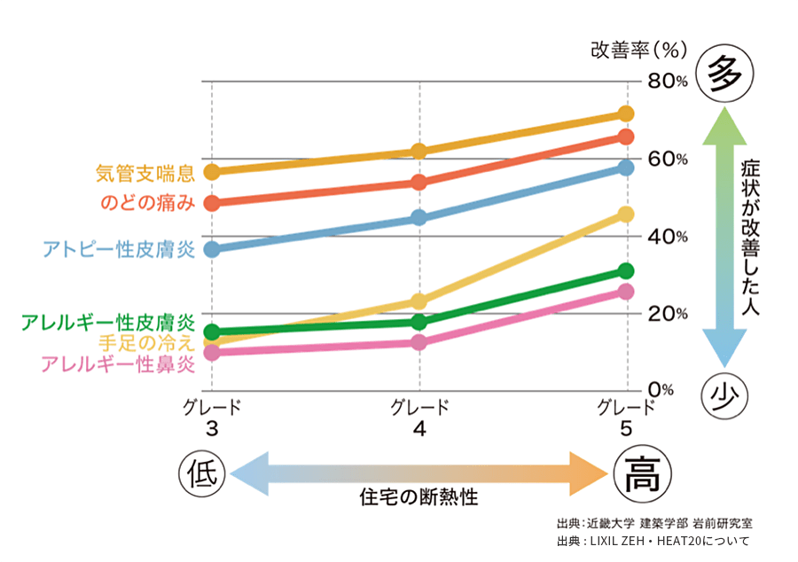 住宅の断熱性と症状が改善した人の関係のグラフ