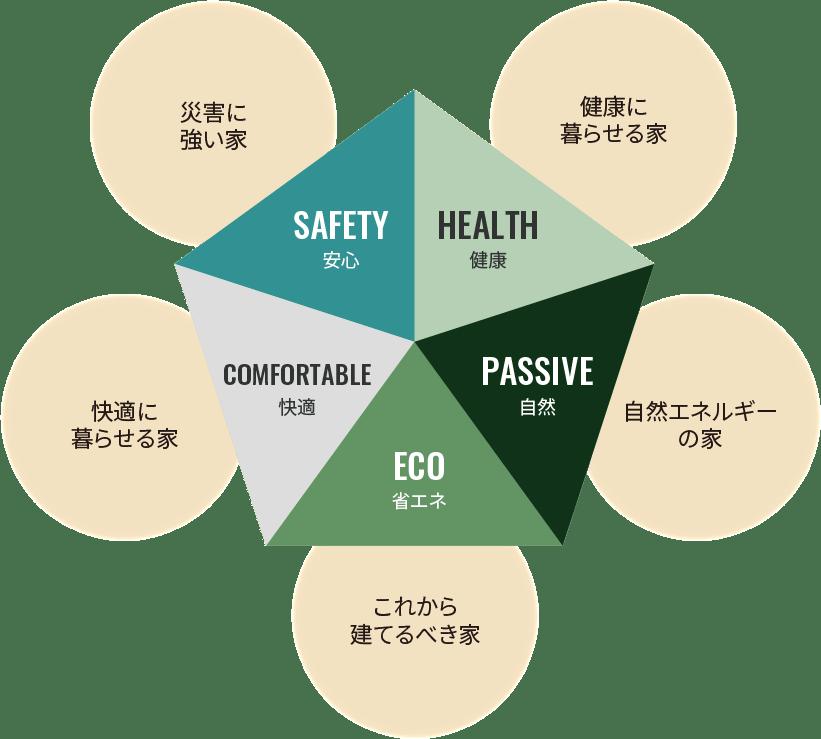 安心 災害に強い家、健康 健康に暮らせる家、自然 自然エネルギーの家、省エネ これから建てるべき家、快適 快適に暮らせる家
